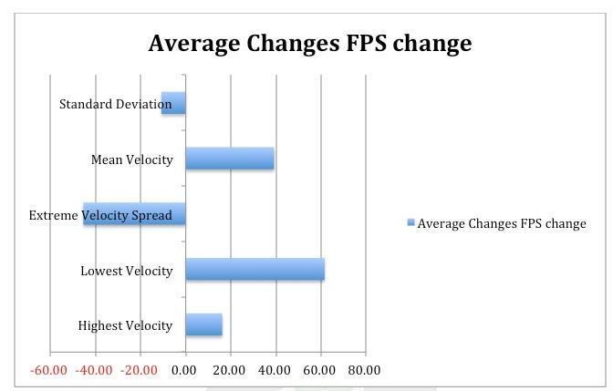 FPS Change